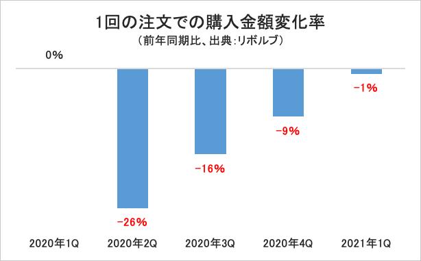 1回の注文での購入金額変化率/グラフ