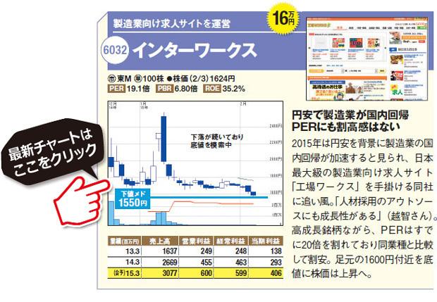 下落でチャンスの10万円株(2)!製造業向け求人サイトを運営インターワークス(6032)。2015年は円安を背景に製造業の国内回帰が加速すると見られ、日本 最大級の製造業向け求人サイト「工場ワークス」を手掛ける同社に追い風。「人材採用のアウトソースにも成長性がある」(越智さん)。高成長銘柄ながら、PERはすでに20倍を割れており同業種と比較して割安。足元の1600円付近を底値に株価は上昇へ。インターワークス(6032)の最新株価チャートはコチラ!(SBI証券の株価チャート画面に遷移します)