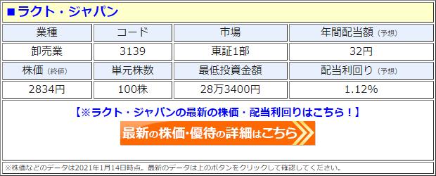 ラクト・ジャパン(3139)の株価