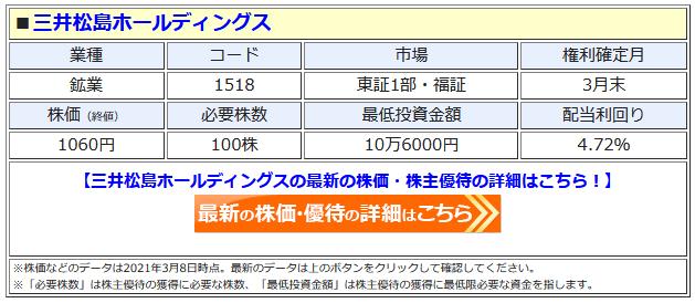 三井松島ホールディングスの最新株価はこちら!