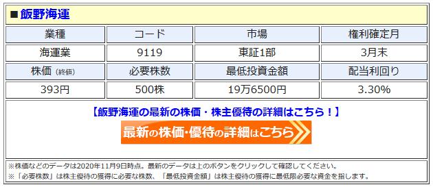 飯野海運の最新株価はこちら!