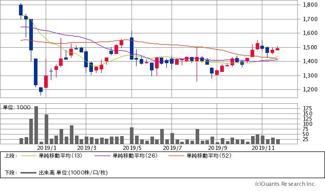太陽工機(6164)チャート/週足・1年