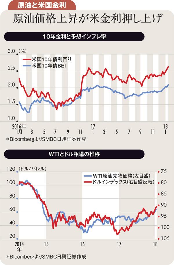 ユーロと原油ピークアウトで米10年債利回りも低下へ