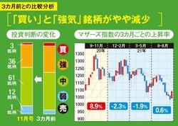 東証マザーズ指数の推移