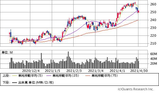 マイクロソフト(MSFT)チャート/日足・6カ月