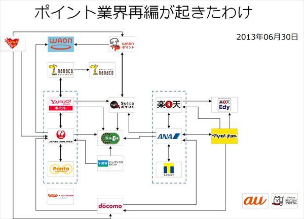 ポイント業界の再編の図