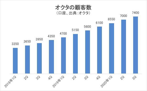 オクタの顧客数グラフ