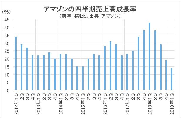 アマゾンの四半期売上高成長率グラフ