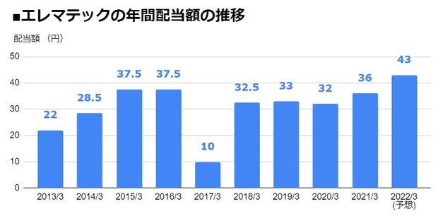 エレマテック(2715)の年間配当額の推移