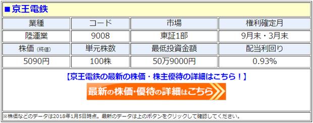 京王電鉄の最新の株価