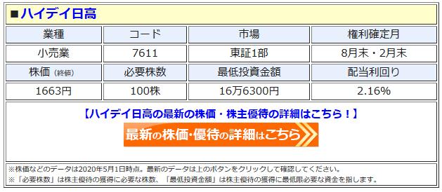 ハイデイ日高の最新株価はこちら!