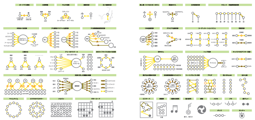 """「○印と線」をつないで構成される様々なものを<br />""""化学式""""的に表したインフォグラフィック"""