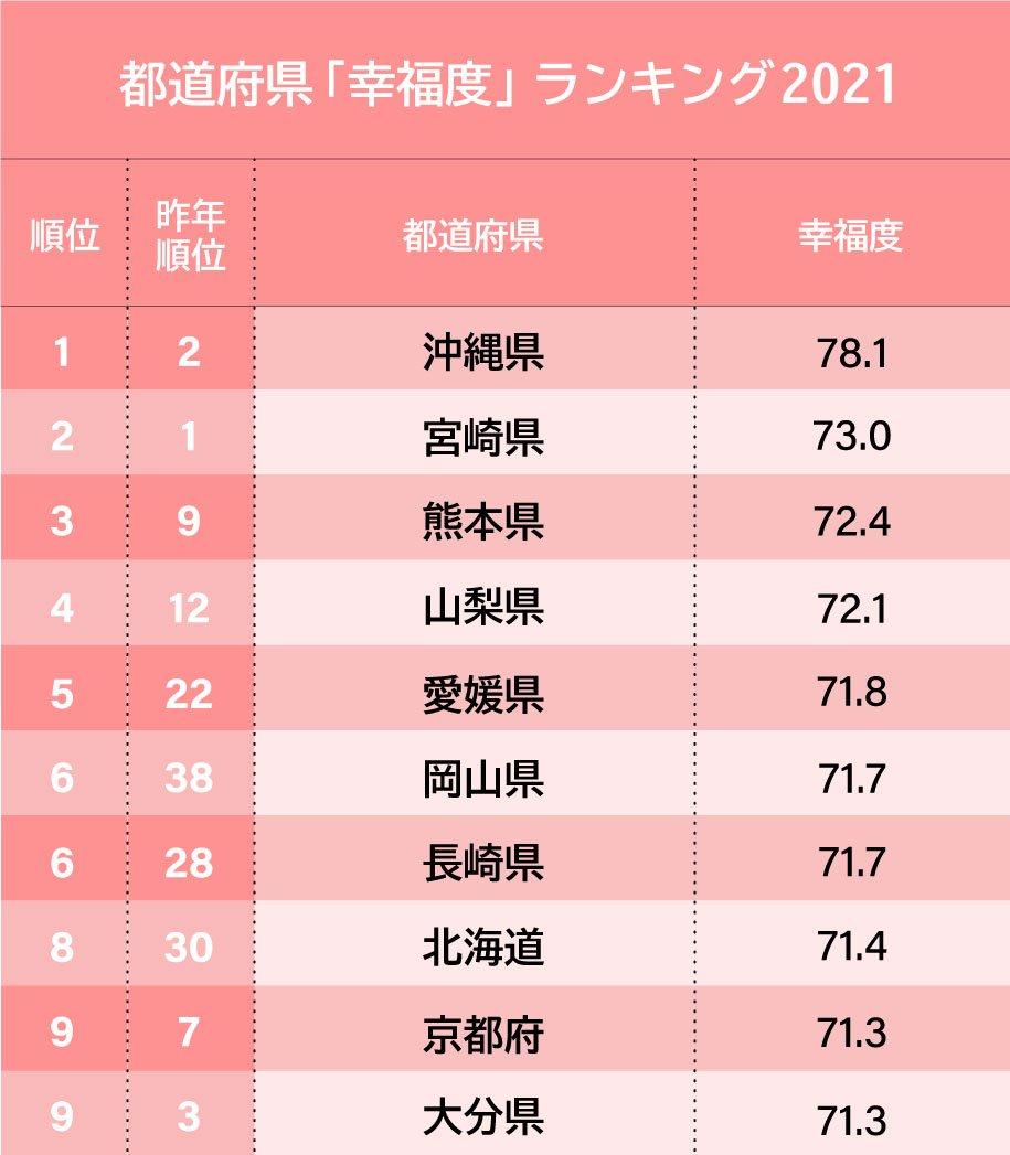 都道府県「幸福度」ランキング2021、3位は熊本、2位は宮崎、1位は?