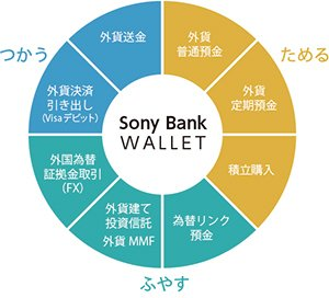 「ソニー銀行」の外貨サービスのイメージ図
