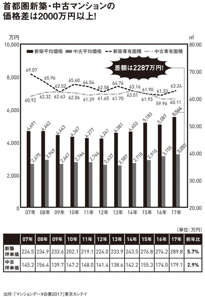 首都圏新築・中古マンションの価格差は2000万円以上