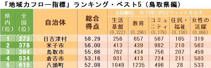 「地域力フロー指標」ランキング・ベスト5(鳥取県編)