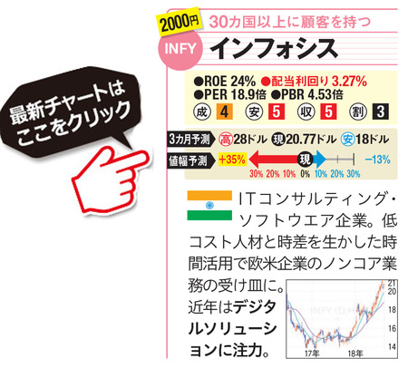インフォシスの最新株価はこちら!