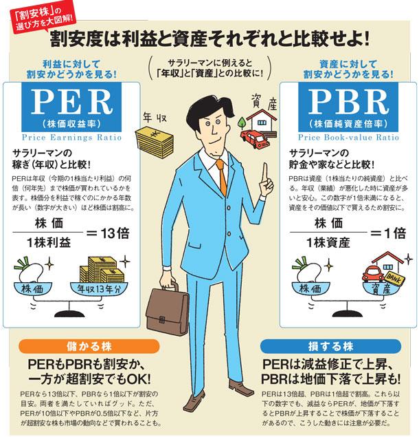 「割安株」の選び方を大図解!割安度は利益と資産それぞれ比較せよ!利益に対して割安か(PER)、資産に対して割安かどうか見る!(PBR)