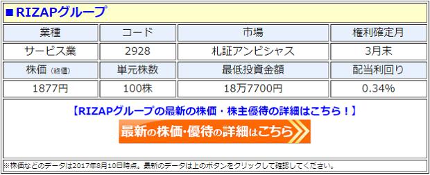 RIZAPグループの最新の株価