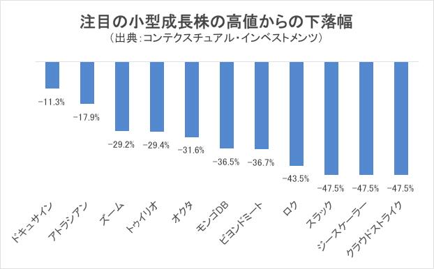 注目の小型成長株の下落率チャート