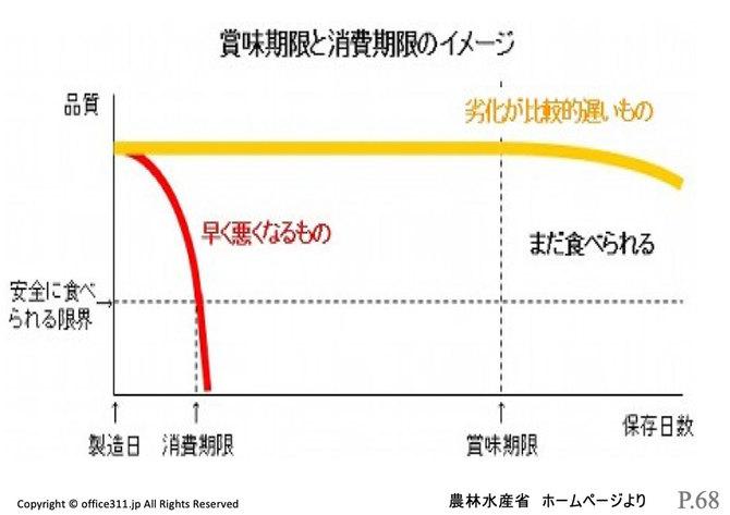 賞味期限と消費期限のイメージ