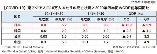 図表:GDP東アジア比較