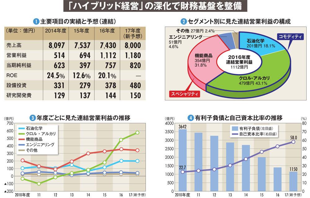 【東ソー】30年越しの経営改革の真骨頂 全ての利益項目が過去最高に