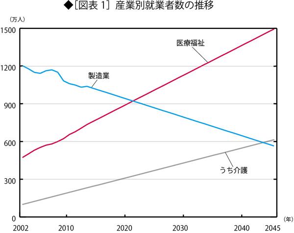今後の日本の成長産業は介護しかない <br />しかし問題は労働力確保と財源面