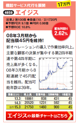 利回り2.8%以上で増配の期待が高い高配当株のエイジス(4659)の最新株価チャートはこちら(SBI証券のチャート画面に遷移します)
