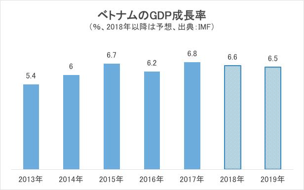 ベトナムのGDP成長率