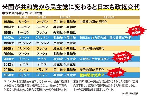 米国の大統領選挙と日本の政権に関するアノマリーとは?
