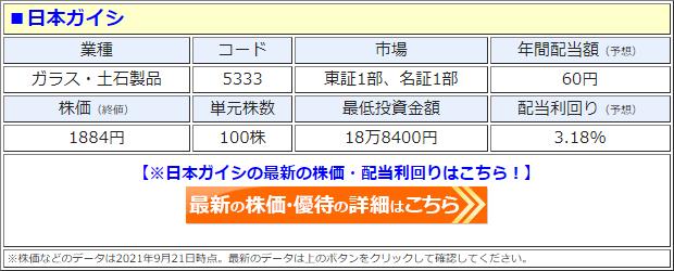 日本ガイシ(5333)の株価