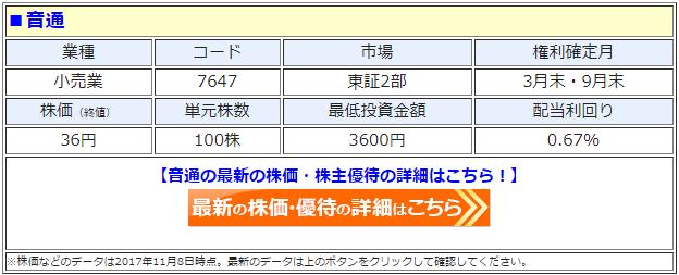 音通(7647)の最新の株価