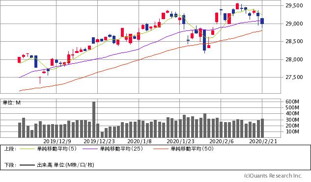 ダウ工業株価平均指数(NYダウ)チャート/日足・3カ月