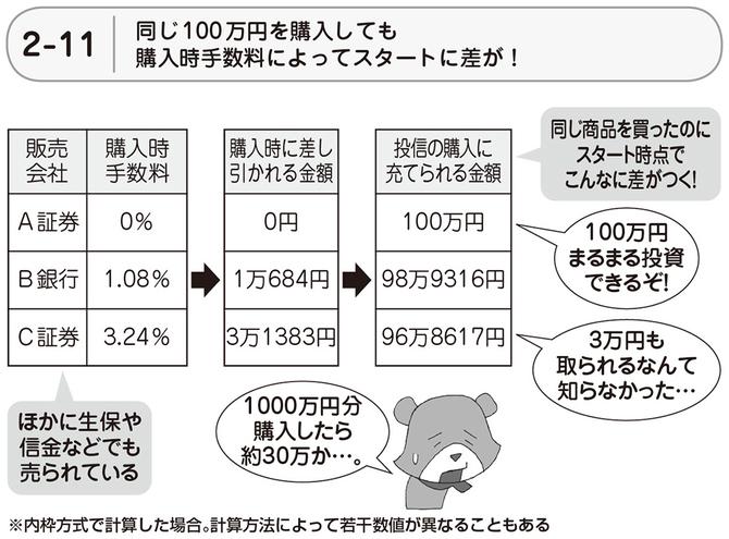 同じ100万円を購入しても購入手数料によってスタートに差が