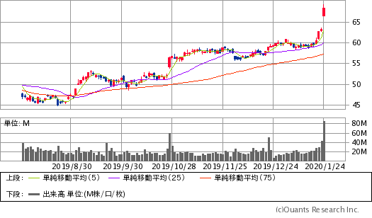 インテル(INTC)チャート/日足・6カ月