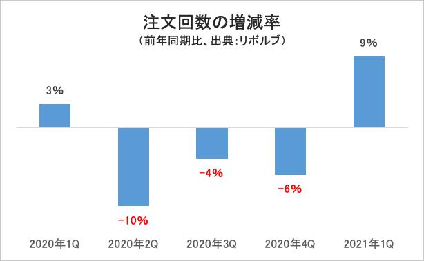 注文回数の増減率・グラフ