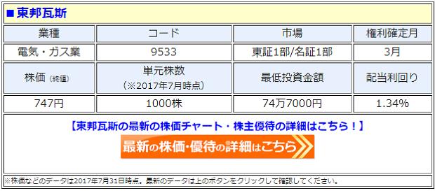 東邦ガスの最新の株価