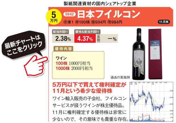 日本フイルコン(5942)の最新の株価はこちら