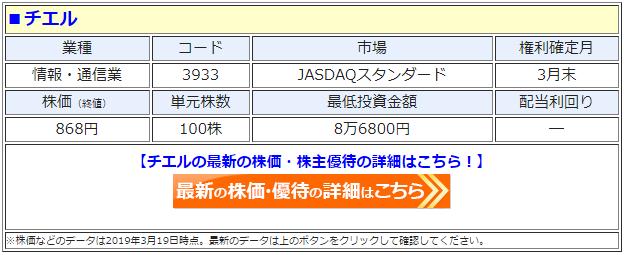 チエル(3933)の株価