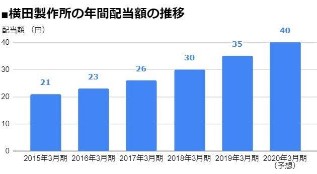 横田製作所(6248)の年間配当額の推移
