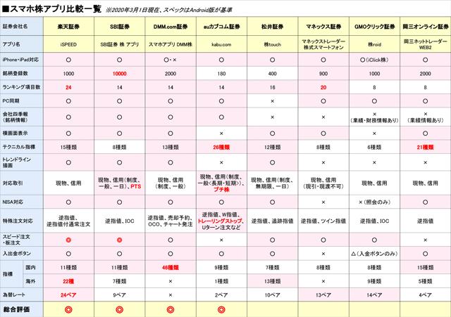 スマホ株アプリ一覧表