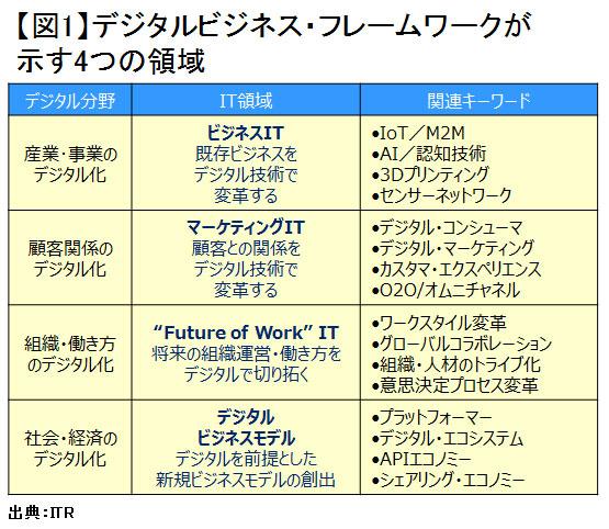 業界ごとにデジタル戦略は違うのか?<br />注目4分野の動きをまとめる