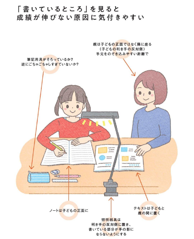 学力が伸び悩んでいるなら<br />子どものノートそのものではなく、<br />ノートを書く「過程」をチェックする!