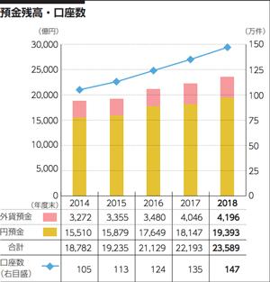 「ソニー銀行」の預金残高と口座数の推移グラフ