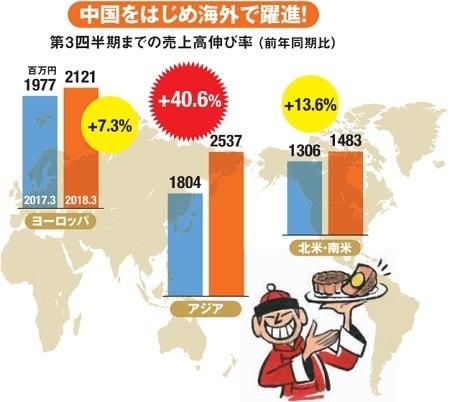 レオン自動機は、中国をはじめ海外で躍進!