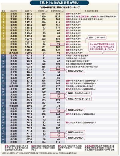 「初期→新専門医」研修の増減率ランキングの表