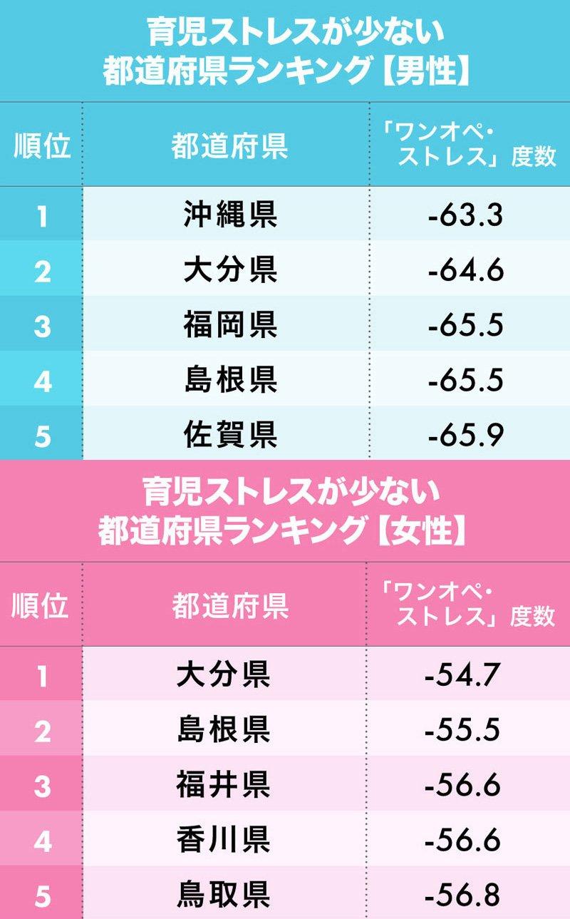 育児ストレスが少ない都道府県ランキング上位5位