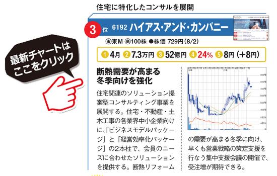 ハイアス・アンド・カンパニー(6192)の最新株価チャートはこちら!
