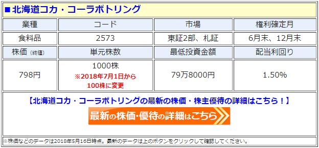 北海道コカ・コーラボトリング(2573)の最新の株価